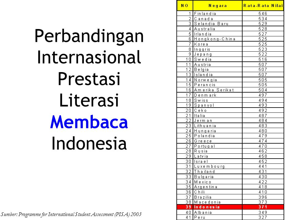 Perbandingan Internasional Prestasi Literasi Matematika Indonesia Sumber: Programme for International Student Assessment (PISA) 2003
