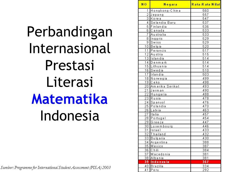 Perbandingan Internasional Prestasi Literasi I P A Indonesia Sumber: Programme for International Student Assessment (PISA) 2003