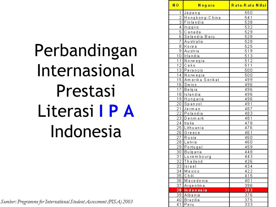 Perbandingan Internasional Prestasi Literasi I P A Indonesia Sumber: Programme for International Student Assessment (PISA) 2003