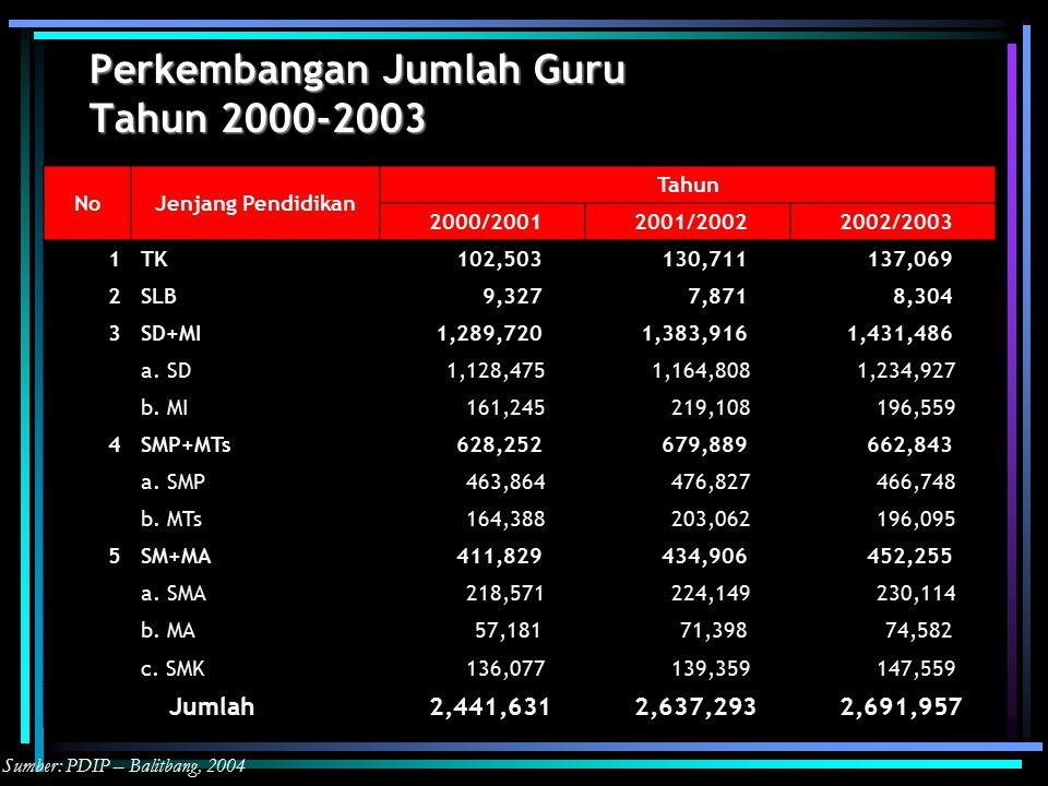 Perkembangan Jumlah Guru Tahun 2000-2003 Sumber: PDIP – Balitbang, 2004 NoJenjang Pendidikan Tahun 2000/2001 2001/2002 2002/2003 1TK 102,503 130,711 137,069 2SLB 9,327 7,871 8,304 3SD+MI 1,289,720 1,383,916 1,431,486 a.