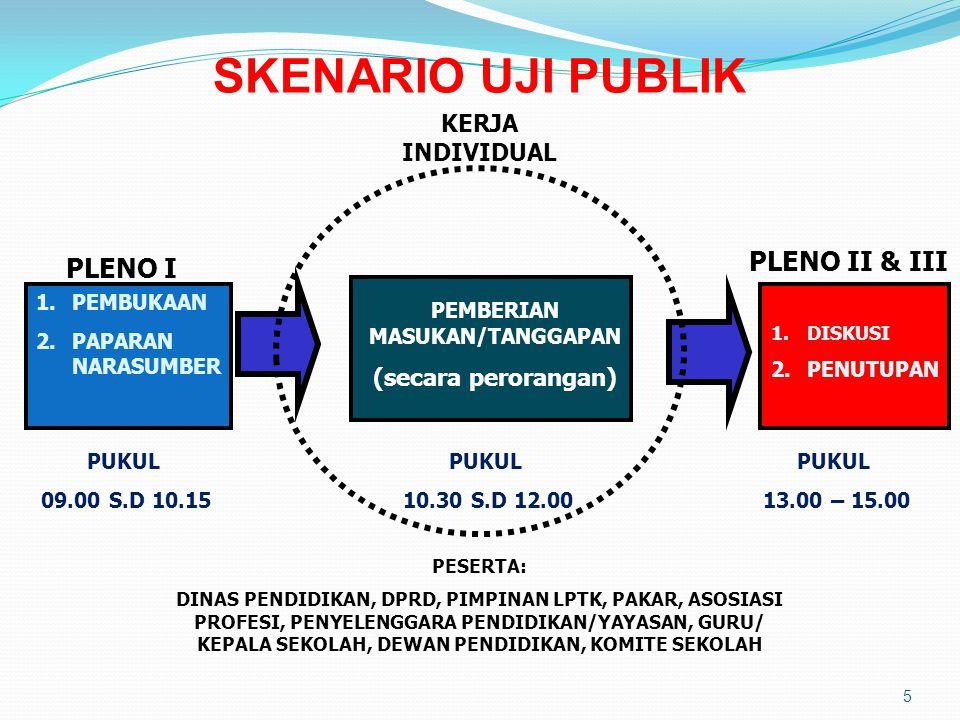 5 SKENARIO UJI PUBLIK PLENO I PLENO II & III KERJA INDIVIDUAL 1.PEMBUKAAN 2.PAPARAN NARASUMBER 1.DISKUSI 2.PENUTUPAN PUKUL 09.00 S.D 10.15 PEMBERIAN M