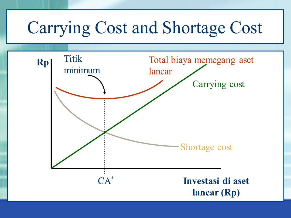 Carrying Cost and Shortage Cost Rp Investasi di aset lancar (Rp) Shortage cost Carrying cost Total biaya memegang aset lancar CA * Titik minimum