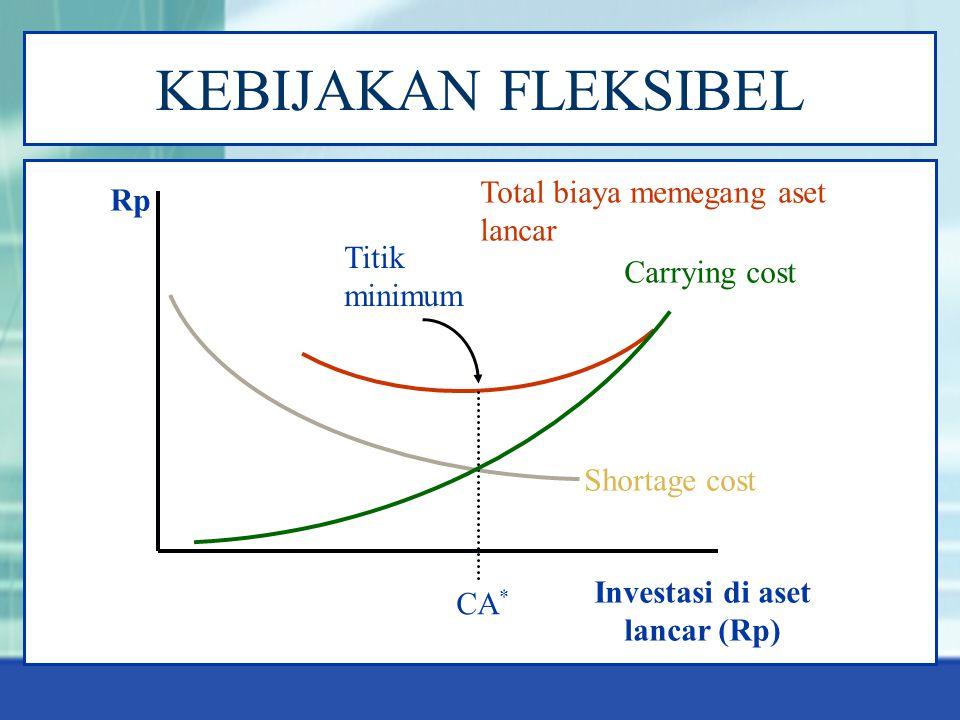 KEBIJAKAN FLEKSIBEL Rp Investasi di aset lancar (Rp) Shortage cost Carrying cost Total biaya memegang aset lancar CA * Titik minimum