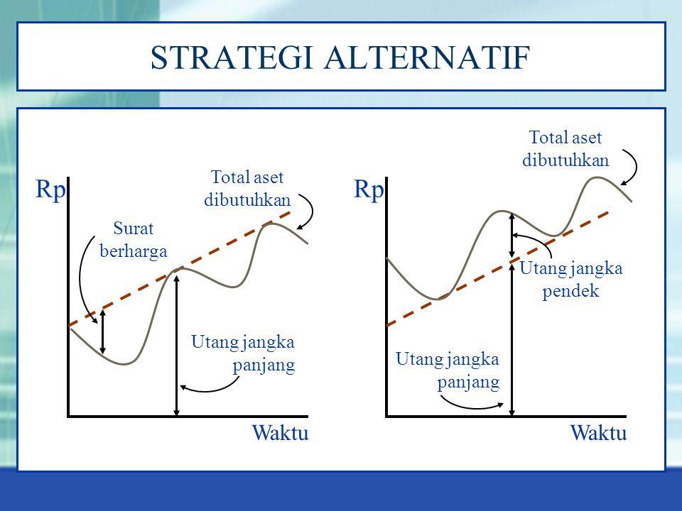 STRATEGI ALTERNATIF Rp Waktu Utang jangka panjang Utang jangka pendek Total aset dibutuhkan Rp Waktu Utang jangka panjang Surat berharga Total aset dibutuhkan