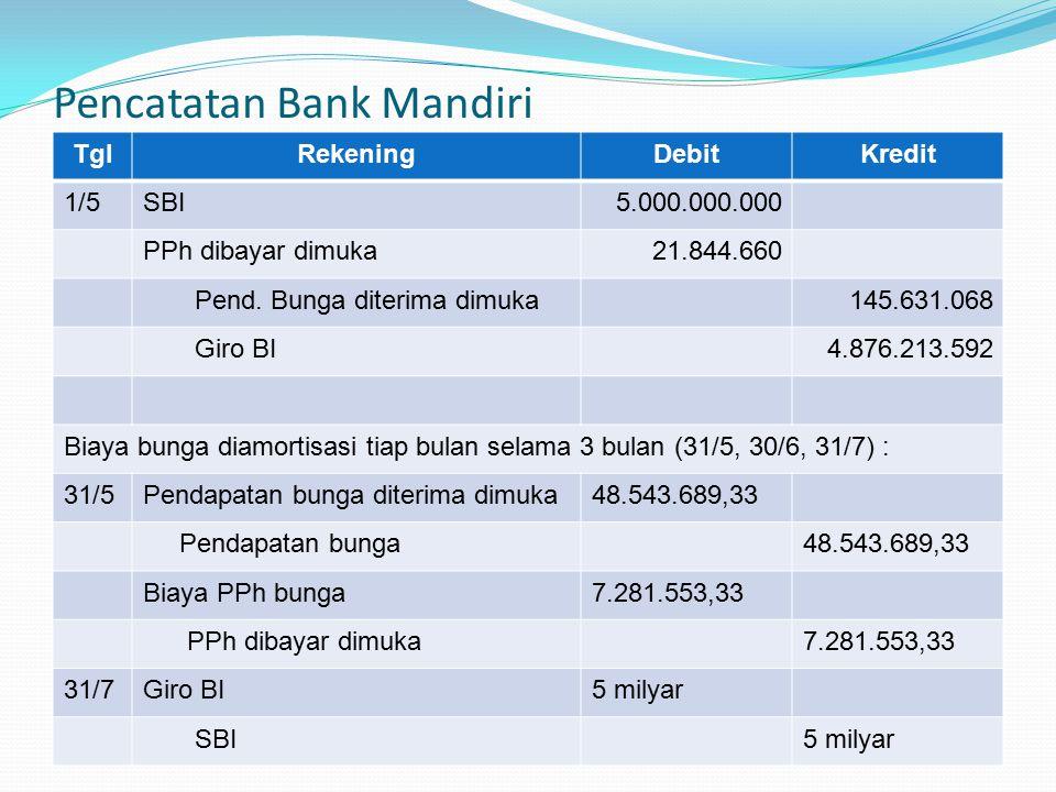 Pencatatan Bank Mandiri TglRekeningDebitKredit 1/5SBI5.000.000.000 PPh dibayar dimuka21.844.660 Pend. Bunga diterima dimuka145.631.068 Giro BI4.876.21