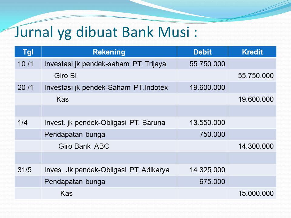 Jurnal yg dibuat Bank Musi : TglRekeningDebitKredit 10 /1Investasi jk pendek-saham PT. Trijaya55.750.000 Giro BI55.750.000 20 /1Investasi jk pendek-Sa