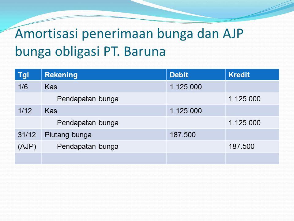Amortisasi penerimaan bunga dan AJP bunga obligasi PT. Baruna TglRekeningDebitKredit 1/6Kas1.125.000 Pendapatan bunga1.125.000 1/12Kas1.125.000 Pendap