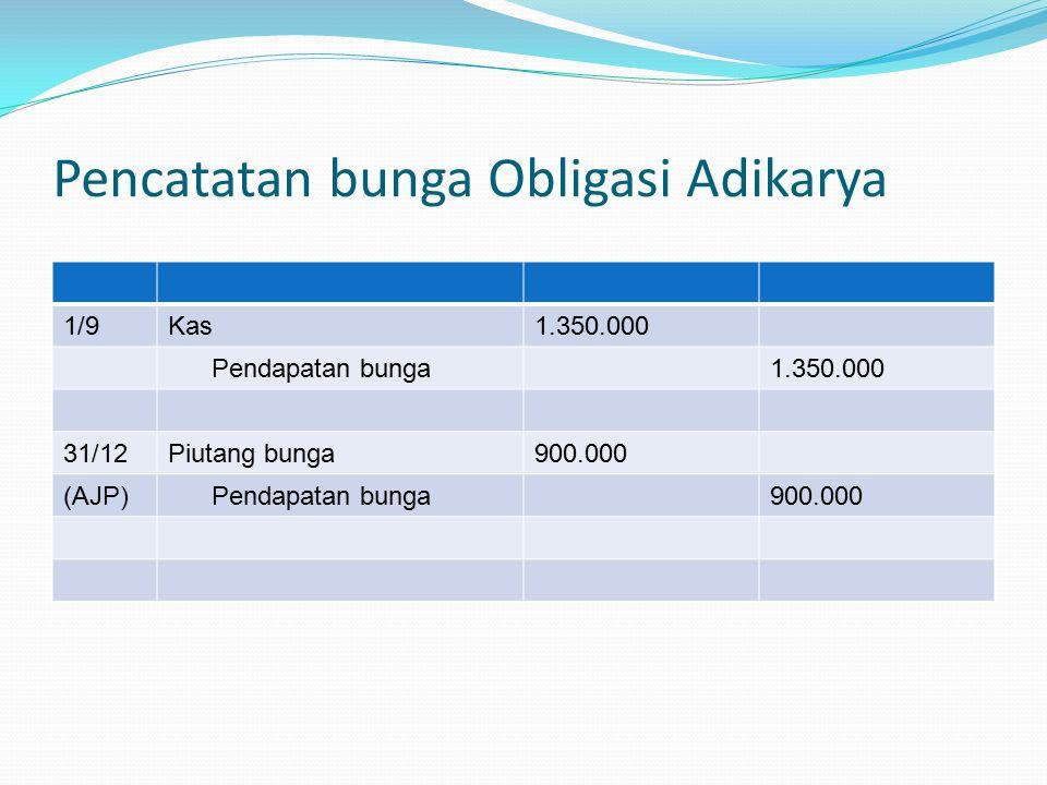 Pencatatan bunga Obligasi Adikarya 1/9Kas1.350.000 Pendapatan bunga1.350.000 31/12Piutang bunga900.000 (AJP) Pendapatan bunga900.000