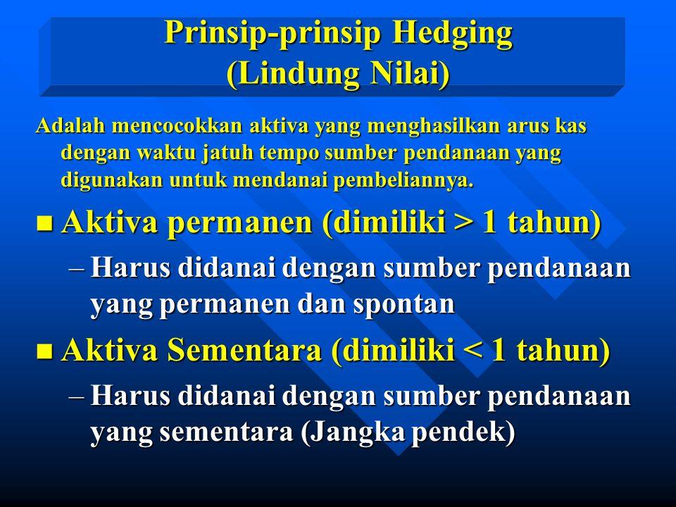 Prinsip-prinsip Hedging (Lindung Nilai) Adalah mencocokkan aktiva yang menghasilkan arus kas dengan waktu jatuh tempo sumber pendanaan yang digunakan