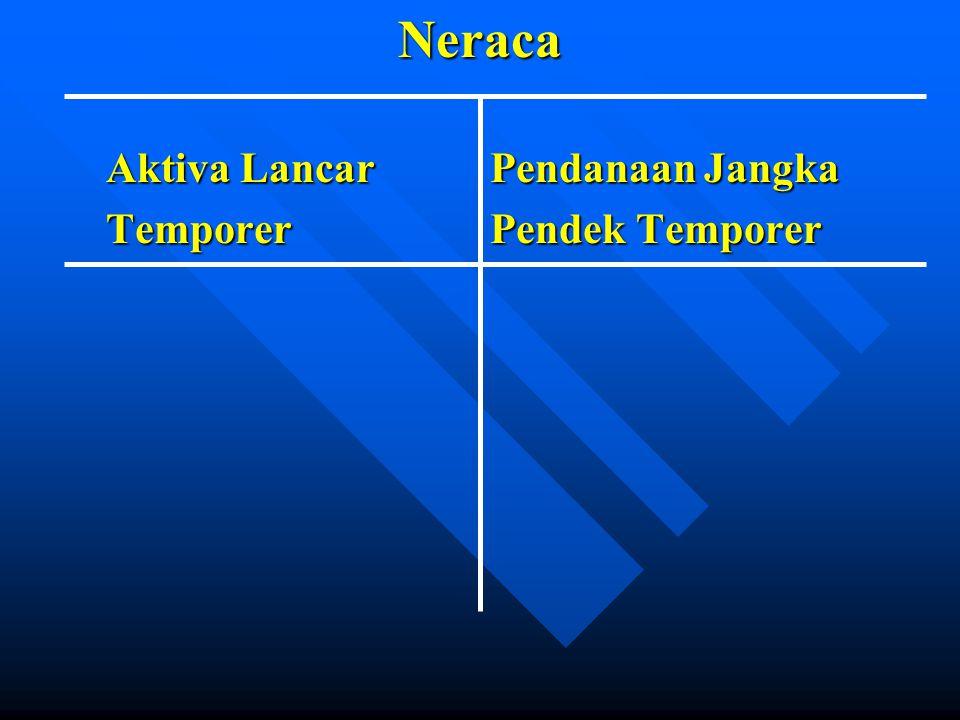 Neraca Aktiva LancarPendanaan Jangka TemporerPendek Temporer