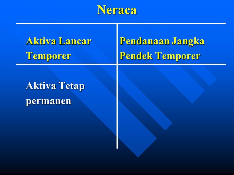 Neraca Aktiva LancarPendanaan Jangka TemporerPendek Temporer Aktiva Tetap permanen