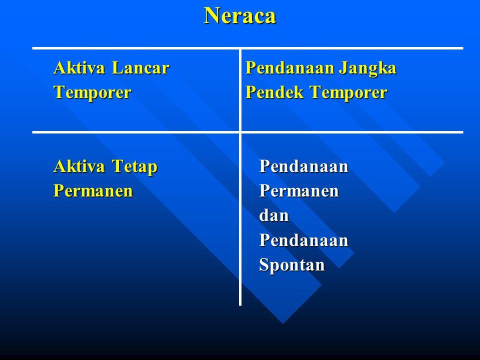 Neraca Aktiva LancarPendanaan Jangka TemporerPendek Temporer Aktiva Tetap Pendanaan Permanen Permanen dan dan Pendanaan Pendanaan Spontan Spontan