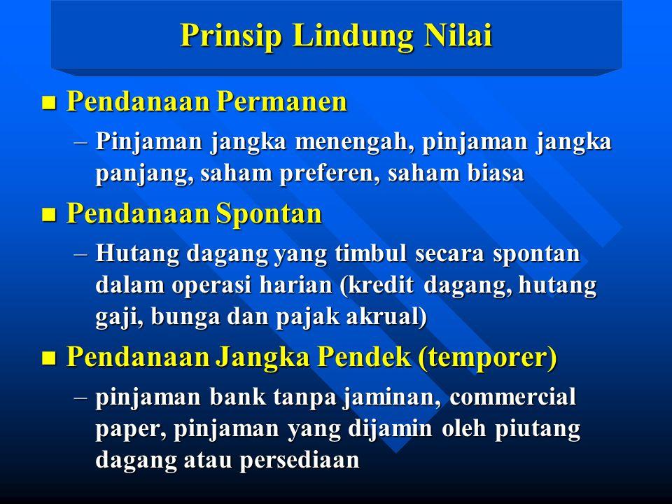 Prinsip Lindung Nilai n Pendanaan Permanen –Pinjaman jangka menengah, pinjaman jangka panjang, saham preferen, saham biasa n Pendanaan Spontan –Hutang