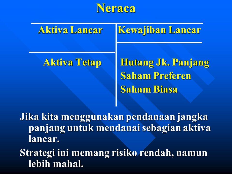 Neraca Aktiva Lancar Kewajiban Lancar Aktiva Lancar Kewajiban Lancar Aktiva Tetap Hutang Jk.