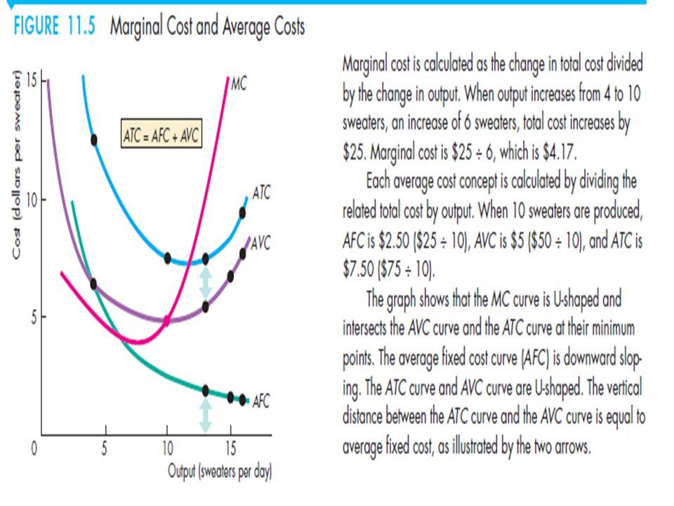 Biaya marjinal akhirnya meningkat dengan kuantitas output.