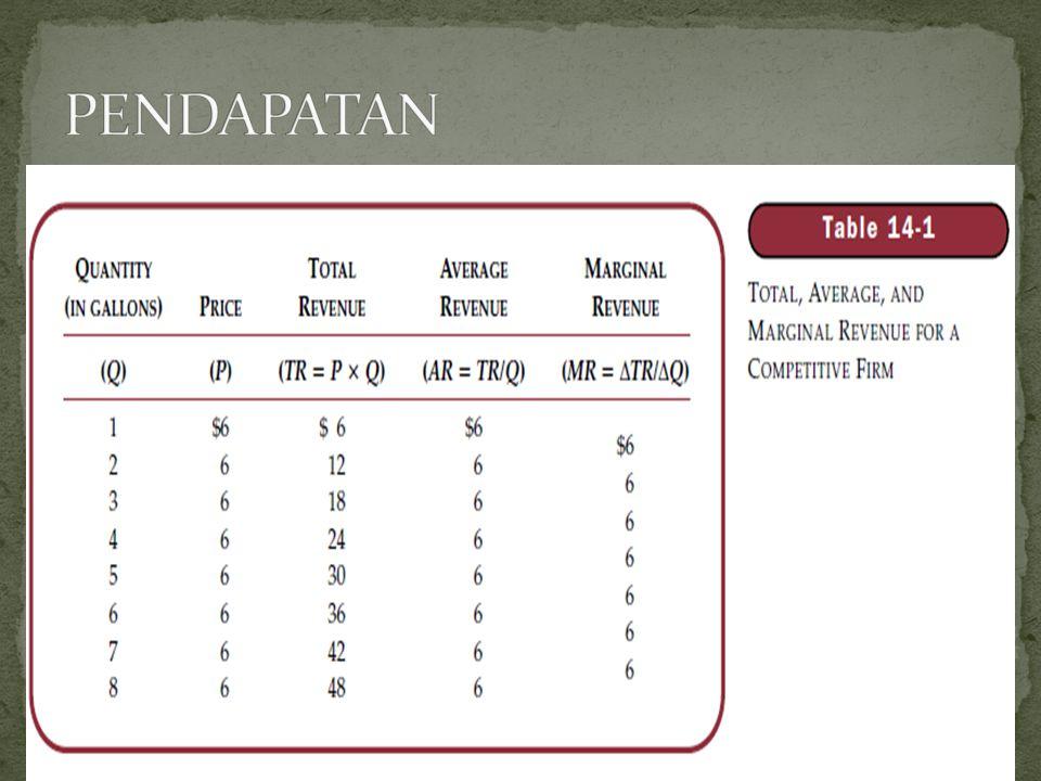 Penentuan Tarif jika biaya dan output diketahui Penentuan output jika tarif sudah ditetapkan Total Revenue = Total Cost TR adalah pendapatan/unit (Tarif) dikali dgn total output (Quantity) = (P x Q) TC adalah TFC + TVC (VCU x Q)