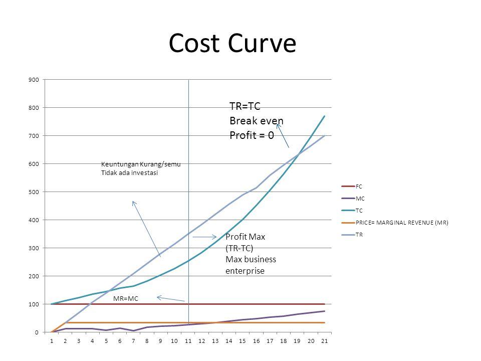 Cost Curve TR=TC Break even Profit = 0 Profit Max (TR-TC) Max business enterprise