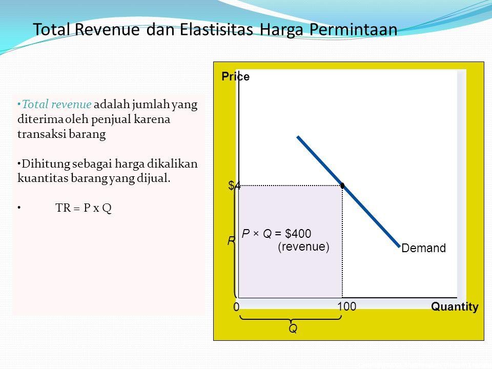 Total Revenue dan Elastisitas Harga Permintaan Copyright©2003 Southwestern/Thomson Learning Demand Quantity Q P 0 Price P × Q = $400 (revenue) $4 100