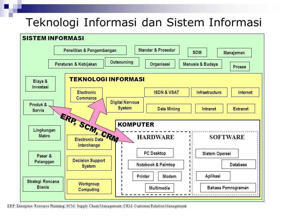 Penelitian & Pengembangan Standar & Prosedur Manajemen SDM Peraturan & Kebijakan Biaya & Investasi Pasar & Pelanggan Strategi Rencana Bisnis Lingkunga