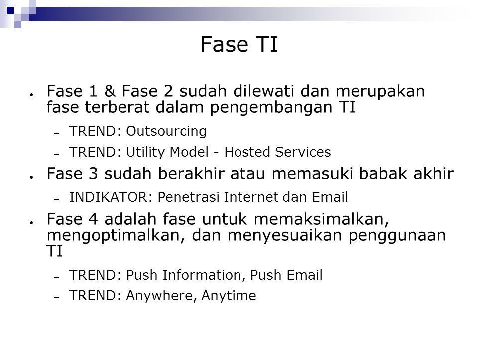 Fase TI ● Fase 1 & Fase 2 sudah dilewati dan merupakan fase terberat dalam pengembangan TI – TREND: Outsourcing – TREND: Utility Model - Hosted Servic