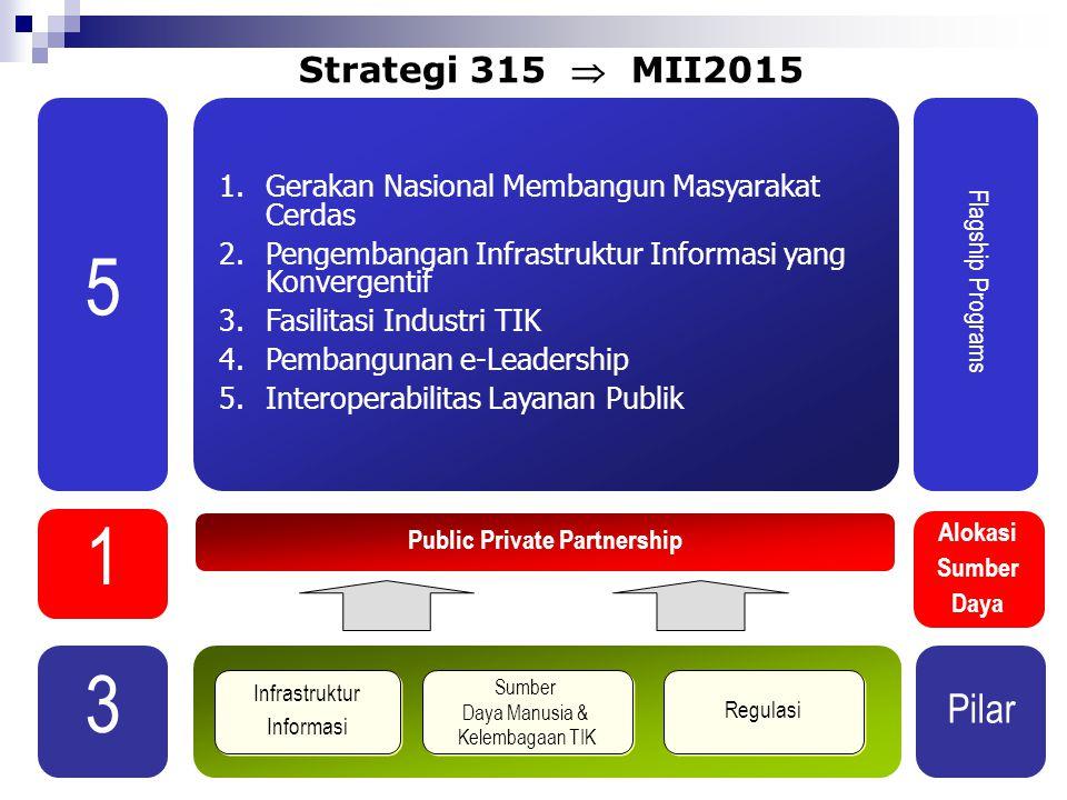 Strategi 315  MII2015 Regulasi Infrastruktur Informasi Infrastruktur Informasi Sumber Daya Manusia & Kelembagaan TIK Sumber Daya Manusia & Kelembagaa
