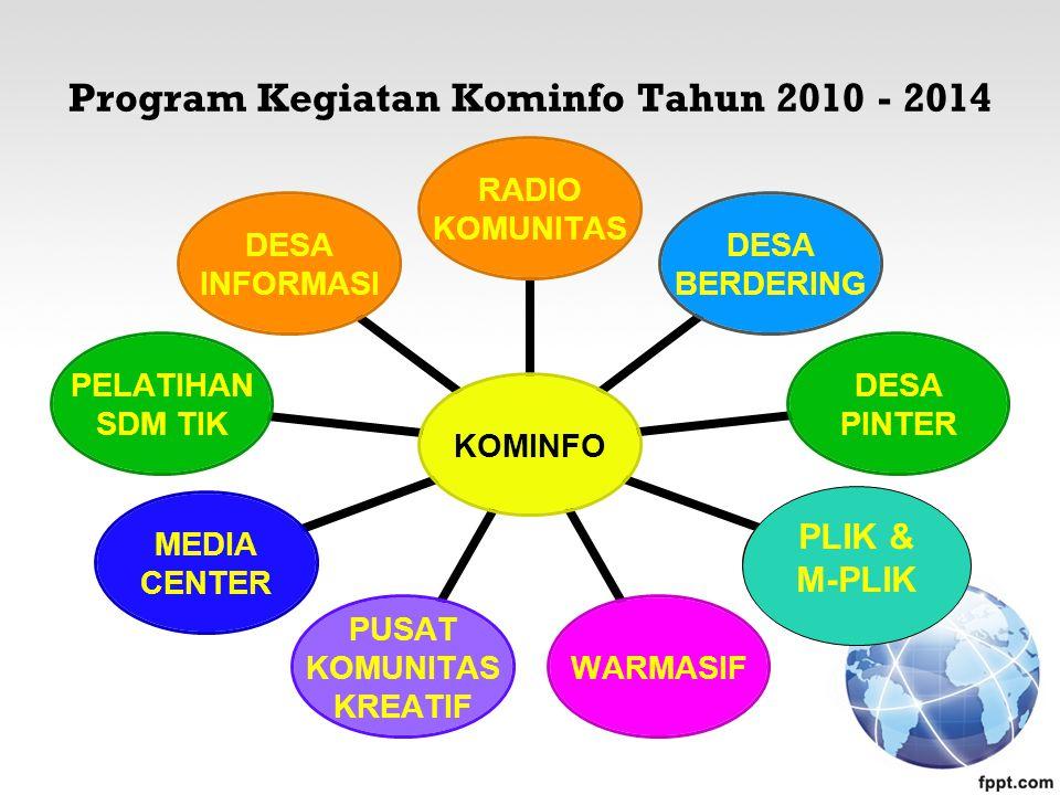 Program Kegiatan Kominfo Tahun 2010 - 2014 KOMINFO RADIO KOMUNITAS DESA BERDERING DESA PINTER CAP M-CAP WARMASIF PUSAT KOMUNITAS KREATIF MEDIA CENTER PELATIHAN SDM TIK DESA INFORMASI PLIK & M-PLIK