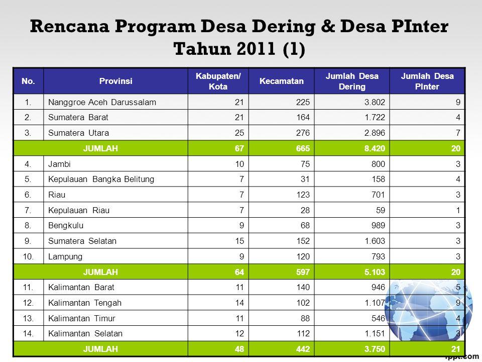 Rencana Program Desa Dering & Desa PInter Tahun 2011 (1) No.Provinsi Kabupaten/ Kota Kecamatan Jumlah Desa Dering Jumlah Desa PInter 1.Nanggroe Aceh Darussalam212253.8029 2.Sumatera Barat211641.7224 3.Sumatera Utara252762.8967 JUMLAH676658.42020 4.Jambi10758003 5.Kepulauan Bangka Belitung7311584 6.Riau71237013 7.Kepulauan Riau728591 8.Bengkulu9689893 9.Sumatera Selatan151521.6033 10.Lampung91207933 JUMLAH645975.10320 11.Kalimantan Barat111409465 12.Kalimantan Tengah141021.1079 13.Kalimantan Timur11885464 14.Kalimantan Selatan121121.1513 JUMLAH484423.75021