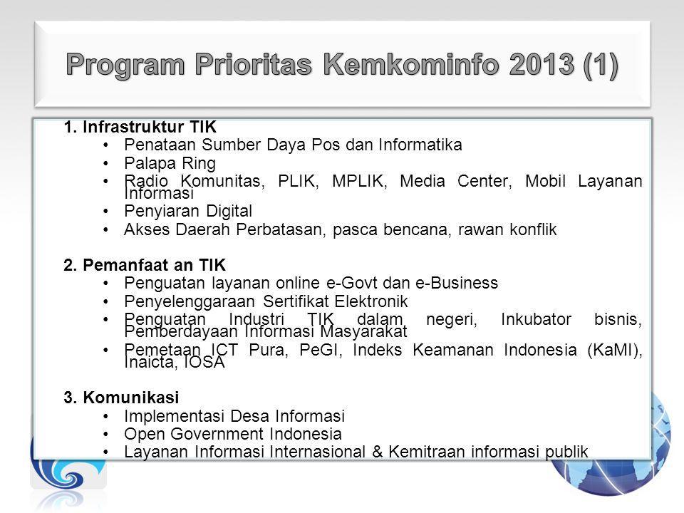 1. Infrastruktur TIK Penataan Sumber Daya Pos dan Informatika Palapa Ring Radio Komunitas, PLIK, MPLIK, Media Center, Mobil Layanan Informasi Penyiara