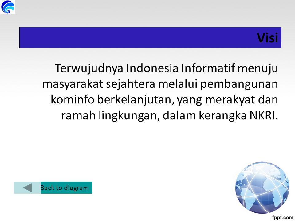 Visi Terwujudnya Indonesia Informatif menuju masyarakat sejahtera melalui pembangunan kominfo berkelanjutan, yang merakyat dan ramah lingkungan, dalam kerangka NKRI.