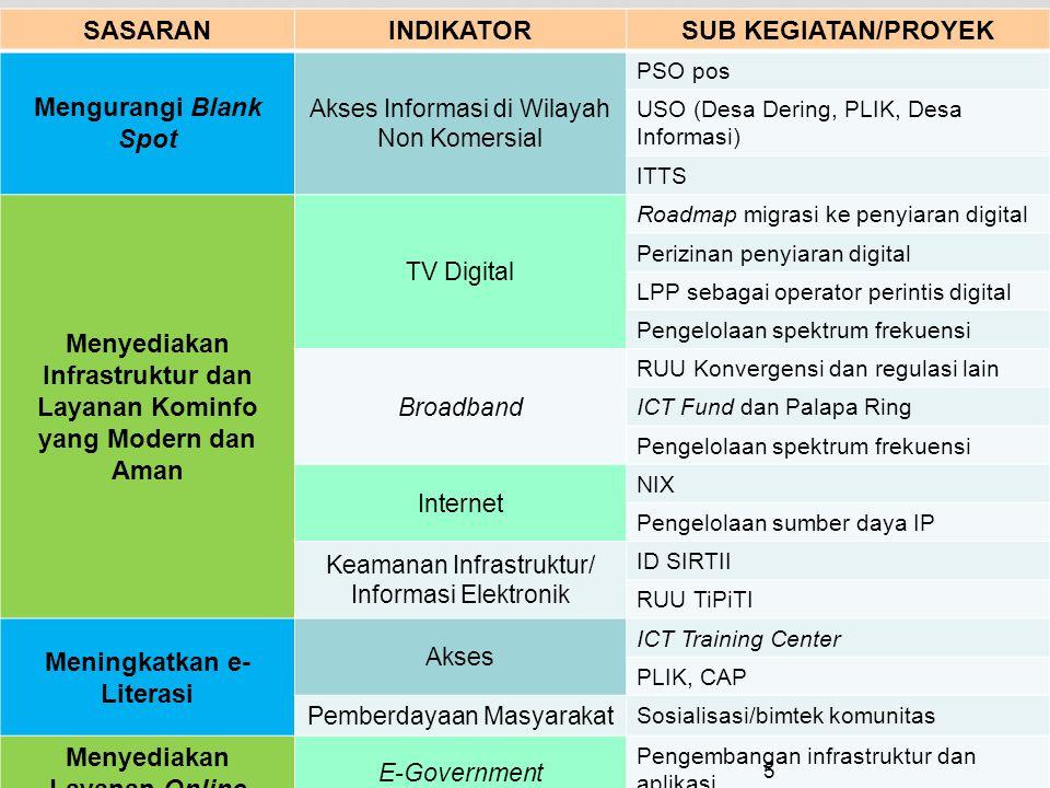 SASARANINDIKATORSUB KEGIATAN/PROYEK Mengurangi Blank Spot Akses Informasi di Wilayah Non Komersial PSO pos USO (Desa Dering, PLIK, Desa Informasi) ITTS Menyediakan Infrastruktur dan Layanan Kominfo yang Modern dan Aman TV Digital Roadmap migrasi ke penyiaran digital Perizinan penyiaran digital LPP sebagai operator perintis digital Pengelolaan spektrum frekuensi Broadband RUU Konvergensi dan regulasi lain ICT Fund dan Palapa Ring Pengelolaan spektrum frekuensi Internet NIX Pengelolaan sumber daya IP Keamanan Infrastruktur/ Informasi Elektronik ID SIRTII RUU TiPiTI Meningkatkan e- Literasi Akses ICT Training Center PLIK, CAP Pemberdayaan Masyarakat Sosialisasi/bimtek komunitas Menyediakan Layanan Online E-Government Pengembangan infrastruktur dan aplikasi 5
