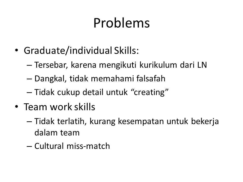 """Problems Graduate/individual Skills: – Tersebar, karena mengikuti kurikulum dari LN – Dangkal, tidak memahami falsafah – Tidak cukup detail untuk """"cre"""