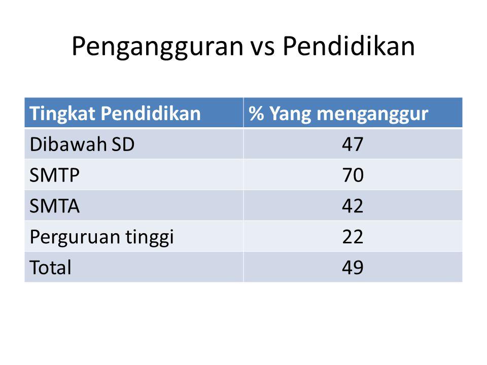 Pengangguran vs Pendidikan Tingkat Pendidikan% Yang menganggur Dibawah SD47 SMTP70 SMTA42 Perguruan tinggi22 Total49