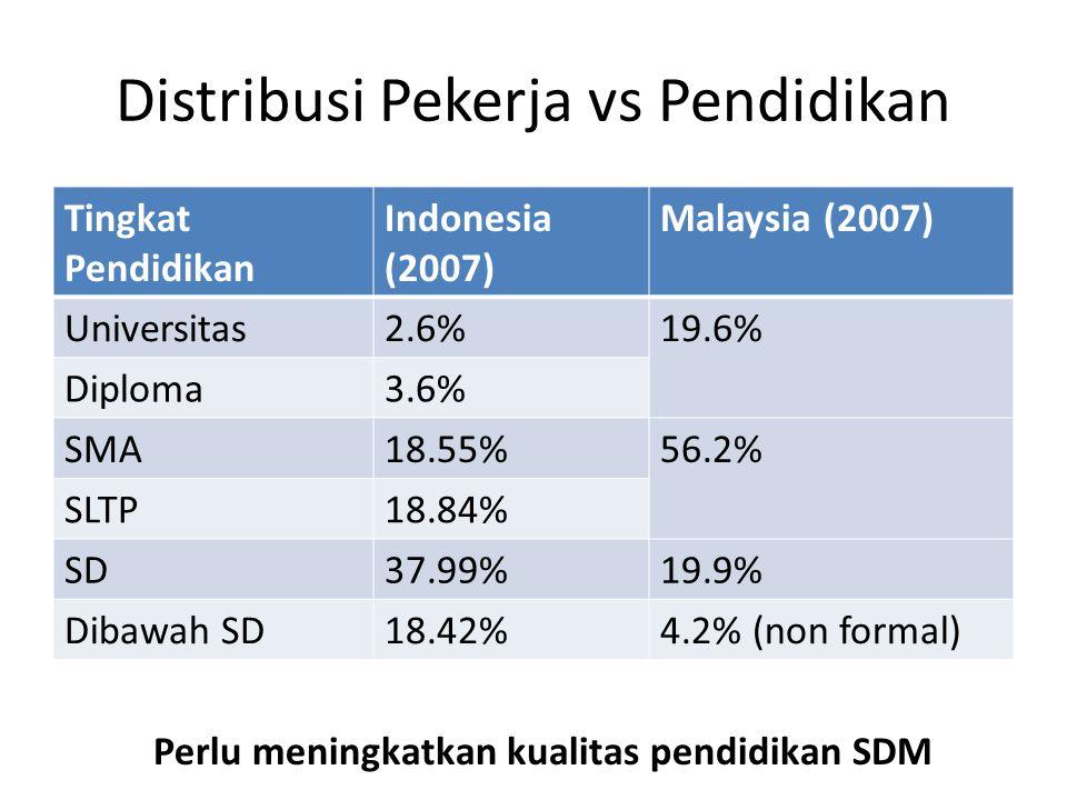 Distribusi Pekerja vs Pendidikan Tingkat Pendidikan Indonesia (2007) Malaysia (2007) Universitas2.6%19.6% Diploma3.6% SMA18.55%56.2% SLTP18.84% SD37.9