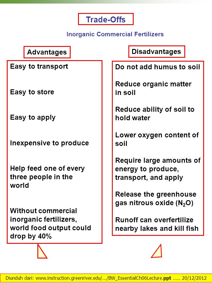 Trade-Offs Inorganic Commercial Fertilizers Advantages Disadvantages Do not add humus to soil Reduce organic matter in soil Reduce ability of soil to