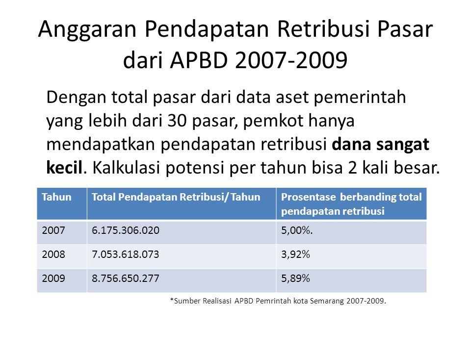 Anggaran Pendapatan Retribusi Pasar dari APBD 2007-2009 Dengan total pasar dari data aset pemerintah yang lebih dari 30 pasar, pemkot hanya mendapatkan pendapatan retribusi dana sangat kecil.