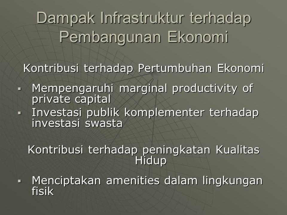 Dampak Infrastruktur terhadap Pembangunan Ekonomi Kontribusi terhadap Pertumbuhan Ekonomi  Mempengaruhi marginal productivity of private capital  In