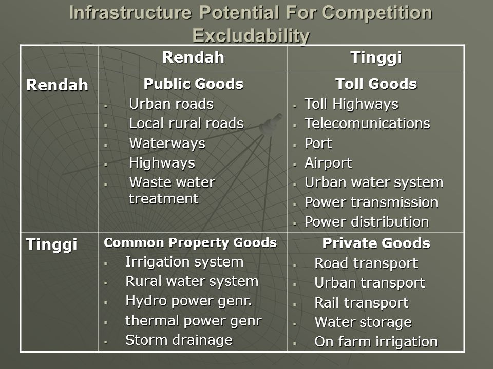 Infrastructure Potential For Competition Excludability RendahTinggi Rendah Public Goods  Urban roads  Local rural roads  Waterways  Highways  Was
