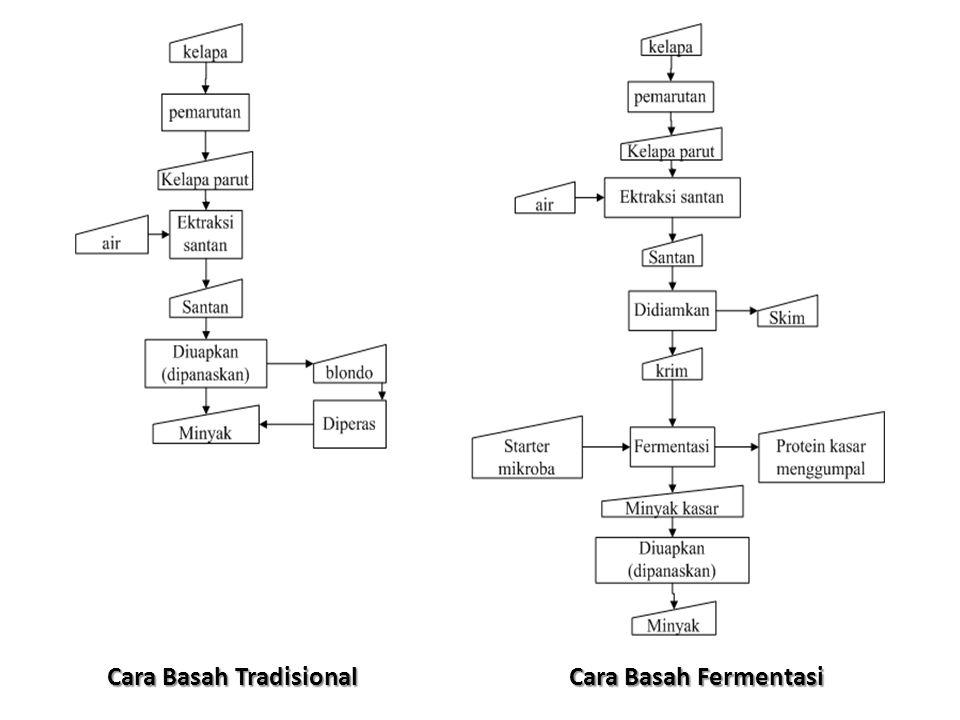 Cara Basah Tradisional Cara Basah Fermentasi