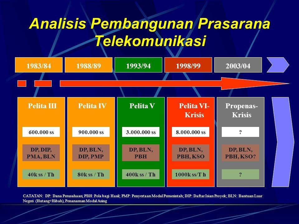 1983/841988/891993/941998/992003/04 Pelita IIIPelita IVPelita VPelita VI- Krisis Propenas- Krisis 600.000 ss900.000 ss3.000.000 ss8.000.000 ss.