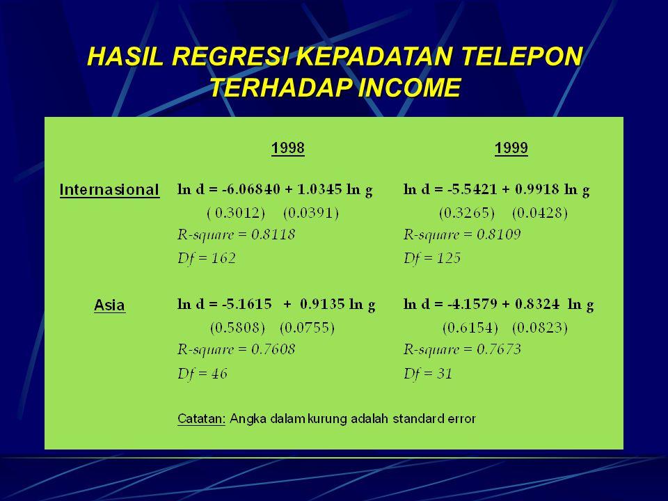 HASIL REGRESI INCOME TERHADAP KEPADATAN TELEPON