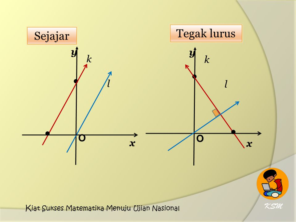 O x y ● k l ● O x y ● k l ● Sejajar Tegak lurus KSM K iat Sukses Matematika Menuju Ujian Nasional