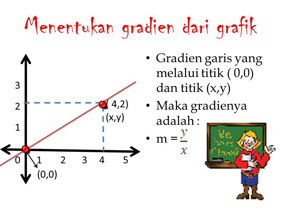 Menentukan gradien dari grafik Gradien garis yang melalui titik ( 0,0) dan titik (x,y) Maka gradienya adalah : m = 012345 2 3 1 (0,0) ( 4,2) (x,y)