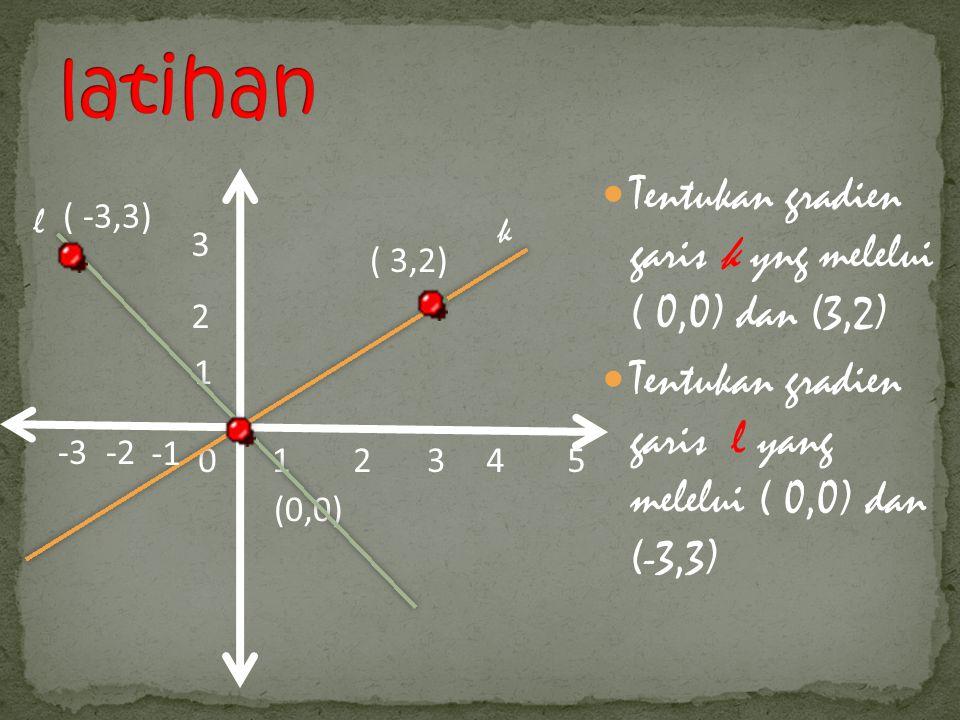 Tentukan gradien garis k yng melelui ( 0,0) dan (3,2) Tentukan gradien garis l yang melelui ( 0,0) dan (-3,3) 012345 2 3 1 (0,0) ( 3,2) -2-3 ( -3,3) l
