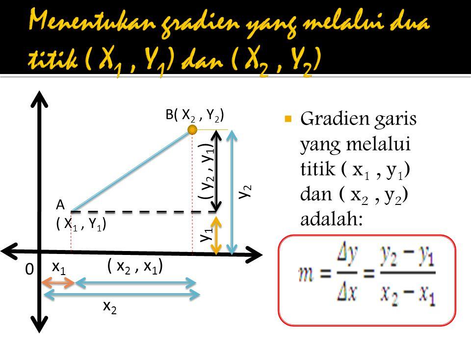  Gradien garis yang melalui titik ( x 1, y 1 ) dan ( x 2, y 2 ) adalah: 0 A ( X 1, Y 1 ) B( X 2, Y 2 ) ( y 2, y 1 ) y2y2 y1y1 ( x 2, x 1 ) x2x2 x1x1