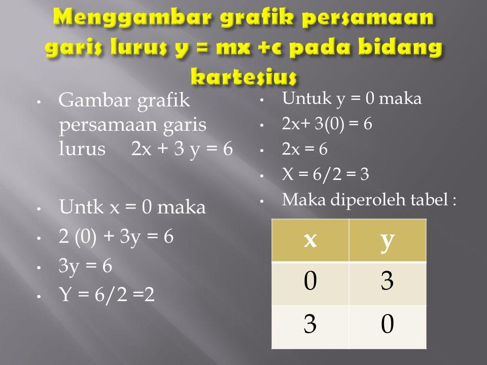 Gambar grafik persamaan garis lurus 2x + 3 y = 6 Untk x = 0 maka 2 (0) + 3y = 6 3y = 6 Y = 6/2 =2 Untuk y = 0 maka 2x+ 3(0) = 6 2x = 6 X = 6/2 = 3 Mak
