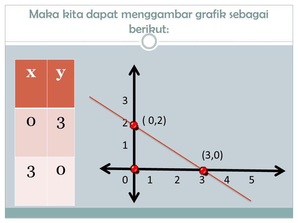 Menyatakan persamaan garis dari grafik Karena (0,0) dan (4,2) terletak pada garis lurus maka : y = mx + c 0 = m (0) + c  c = 0 Sehingga : 2 = m(4) + 0  m = Jadi persamaan garis tsb y = mx + c  y = 012345 2 3 1 (0,0) ( 4,2)