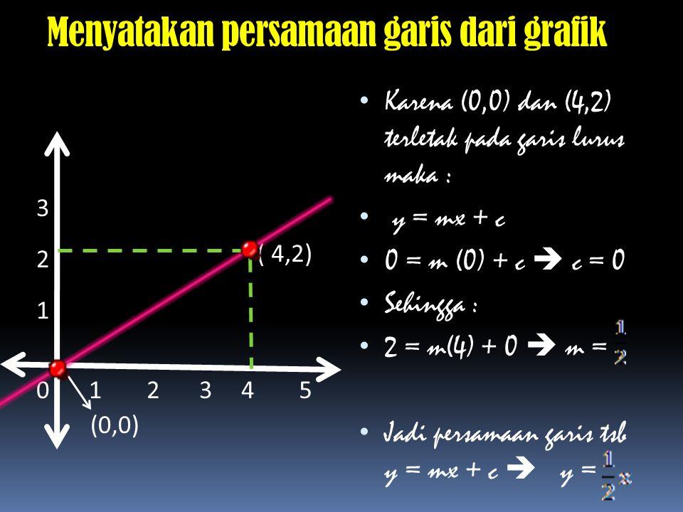 Menyatakan persamaan garis dari grafik Karena (0,0) dan (4,2) terletak pada garis lurus maka : y = mx + c 0 = m (0) + c  c = 0 Sehingga : 2 = m(4) +