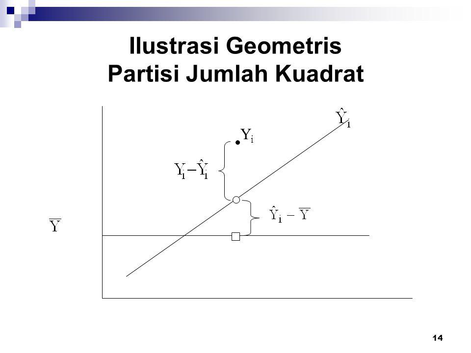14 Ilustrasi Geometris Partisi Jumlah Kuadrat YiYi
