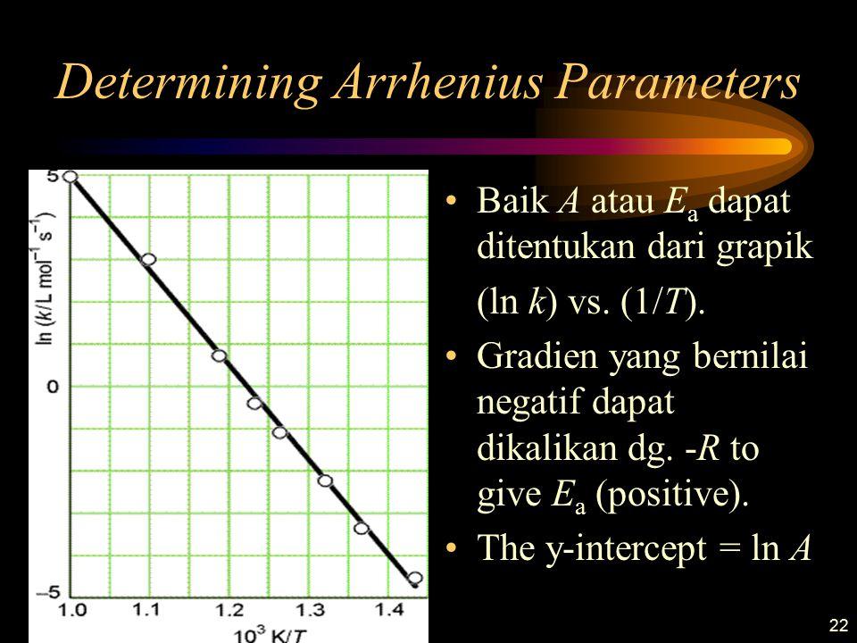 22 Determining Arrhenius Parameters Baik A atau E a dapat ditentukan dari grapik (ln k) vs. (1/T). Gradien yang bernilai negatif dapat dikalikan dg. -