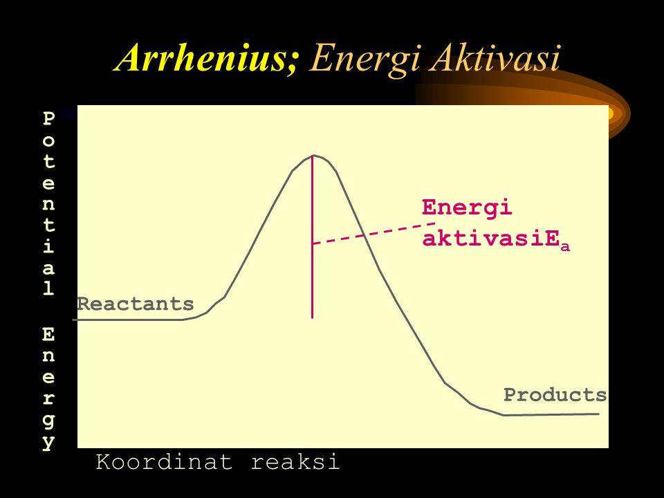 Potential EnergyPotential Energy Reactants Products Komples Teraktivasi Arhenius; Energi Aktivasi Koordinat reaksi